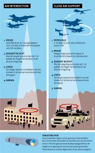 Verschil Air Interdiction - Close Air Support